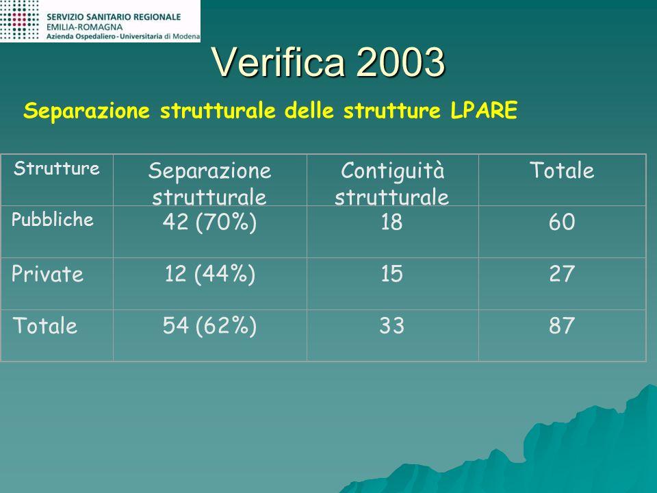 Verifica 2003 Separazione strutturale delle strutture LPARE Strutture Separazione strutturale Contiguità strutturale Totale Pubbliche 42 (70%)1860 Pri