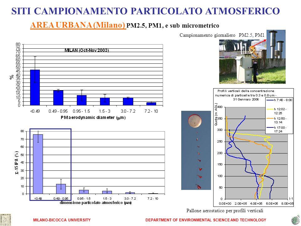 SITI CAMPIONAMENTO PARTICOLATO ATMOSFERICO AREA URBANA (Milano) PM2.5, PM1, e sub micrometrico MILANO-BICOCCA UNIVERSITY DEPARTMENT OF ENVIRONMENTAL S