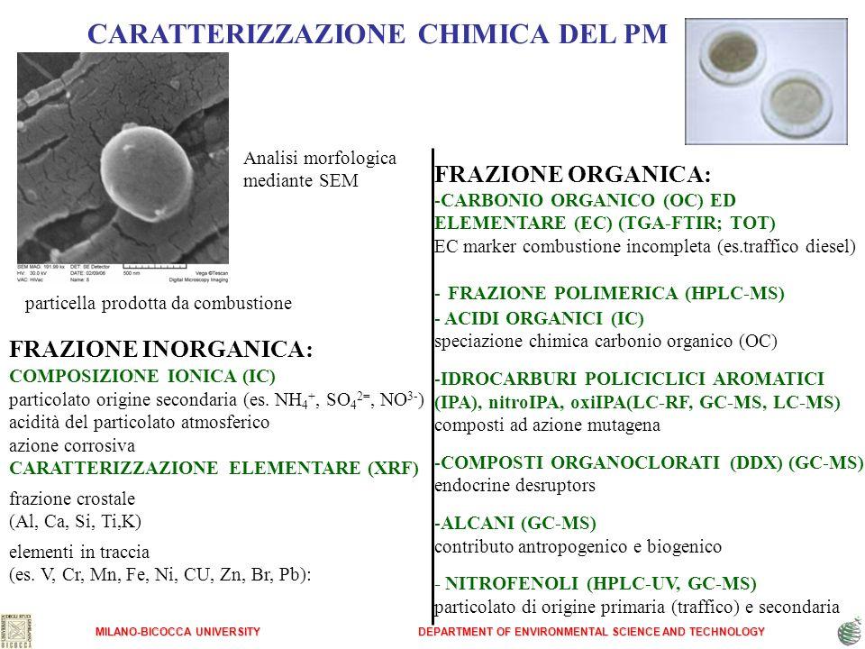 CARATTERIZZAZIONE CHIMICA DEL PM FRAZIONE INORGANICA: COMPOSIZIONE IONICA (IC) particolato origine secondaria (es. NH 4 +, SO 4 2=, NO 3- ) acidità de