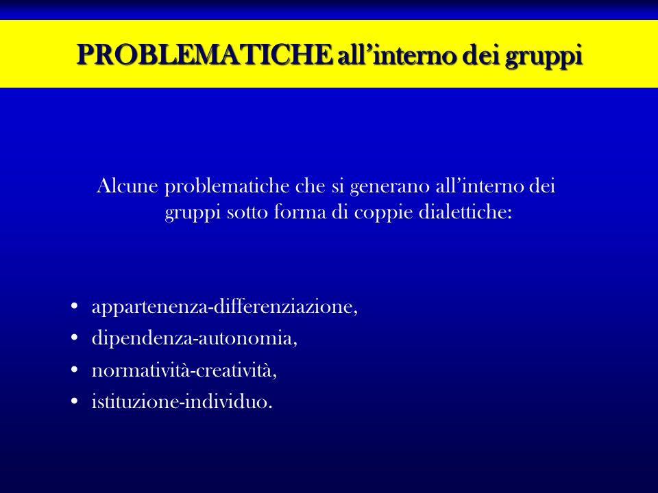 PROBLEMATICHE allinterno dei gruppi Alcune problematiche che si generano allinterno dei gruppi sotto forma di coppie dialettiche: appartenenza-differe