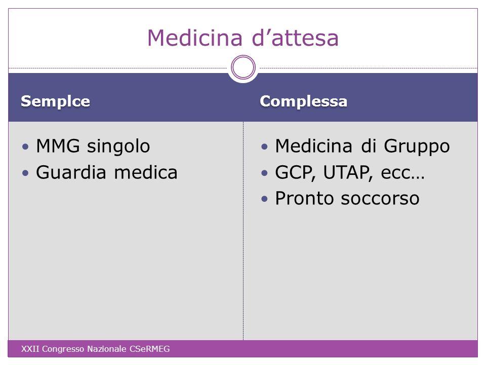 Semplce Complessa MMG singolo Guardia medica Medicina di Gruppo GCP, UTAP, ecc… Pronto soccorso Medicina dattesa XXII Congresso Nazionale CSeRMEG