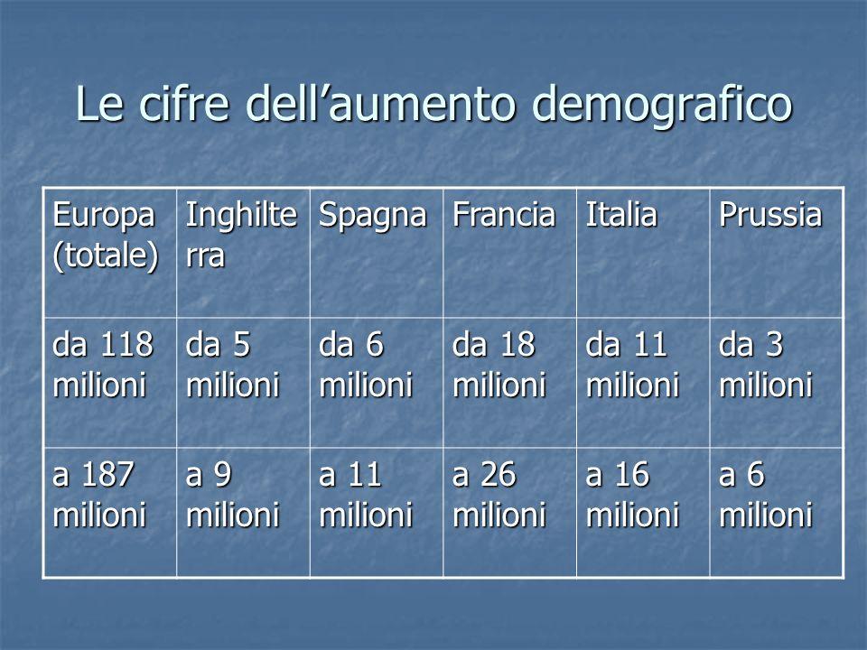 Le cifre dellaumento demografico Europa (totale) Inghilte rra SpagnaFranciaItaliaPrussia da 118 milioni da 5 milioni da 6 milioni da 18 milioni da 11