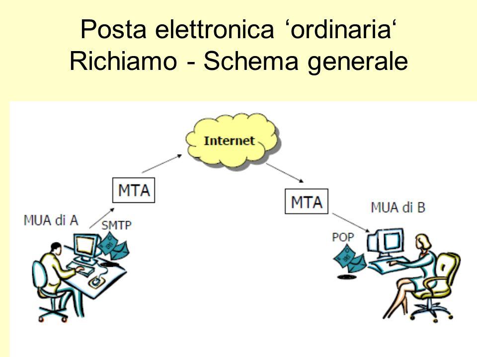 Posta elettronica ordinaria Richiamo - Schema generale
