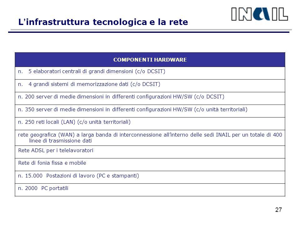 L infrastruttura tecnologica e la rete COMPONENTI HARDWARE n.