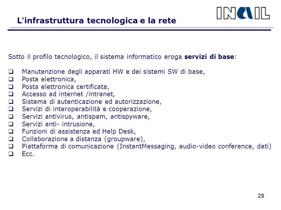 L infrastruttura tecnologica e la rete Sotto il profilo tecnologico, il sistema informatico eroga servizi di base: Manutenzione degli apparati HW e dei sistemi SW di base, Posta elettronica, Posta elettronica certificata, Accesso ad internet /intranet, Sistema di autenticazione ed autorizzazione, Servizi di interoperabilità e cooperazione, Servizi antivirus, antispam, antispyware, Servizi anti- intrusione, Funzioni di assistenza ed Help Desk, Collaborazione a distanza (groupware), Piattaforma di comunicazione (InstantMessaging, audio-video conference, dati) Ecc.