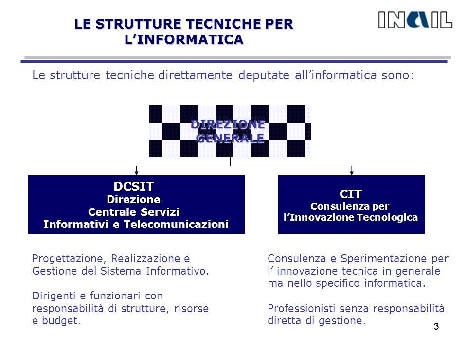 3 LE STRUTTURE TECNICHE PER LINFORMATICA Le strutture tecniche direttamente deputate allinformatica sono: DIREZIONEGENERALE DCSITDirezione Centrale Servizi Informativi e Telecomunicazioni CIT Consulenza per lInnovazione Tecnologica Progettazione, Realizzazione e Gestione del Sistema Informativo.