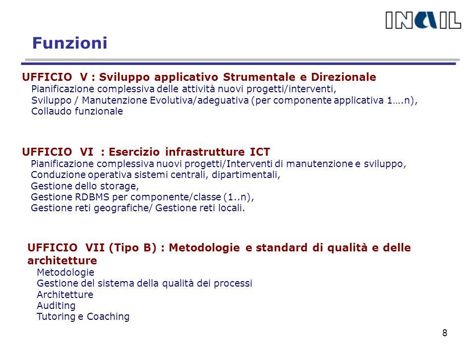 I servizi on-line : i volumi (*) (*) su un campione di servizi 19