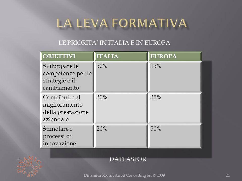 21Dinamica Result Based Consulting Srl © 2009 DATI ASFOR LE PRIORITA IN ITALIA E IN EUROPA