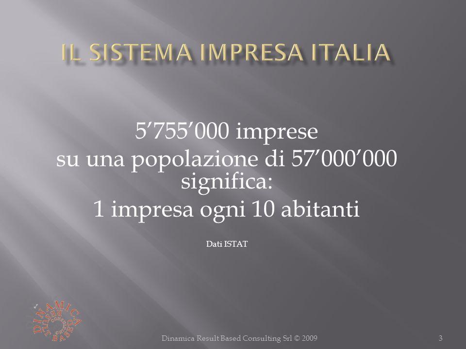 5755000 imprese su una popolazione di 57000000 significa: 1 impresa ogni 10 abitanti Dati ISTAT 3Dinamica Result Based Consulting Srl © 2009