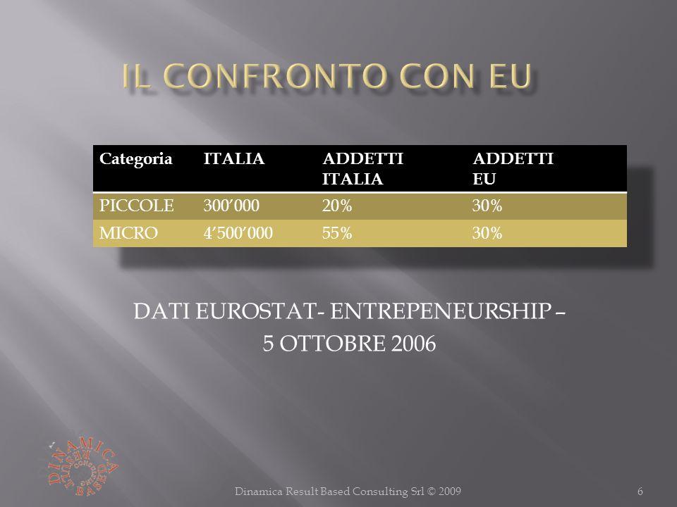 6Dinamica Result Based Consulting Srl © 2009 DATI EUROSTAT- ENTREPENEURSHIP – 5 OTTOBRE 2006