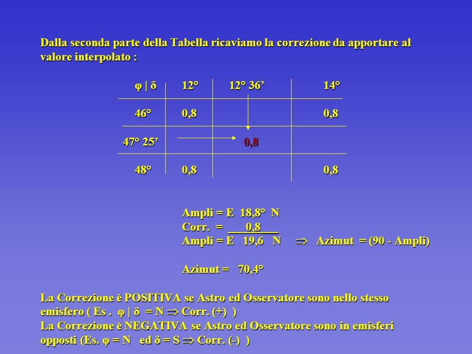 Es.:Trovare lAzimut Vero del Sole al momento del Sorgere apparente del suo Lembo superiore dati : Ps ( =47° 25 N ; =010° 15 E ; e = 12° 36 N ) 12°12°