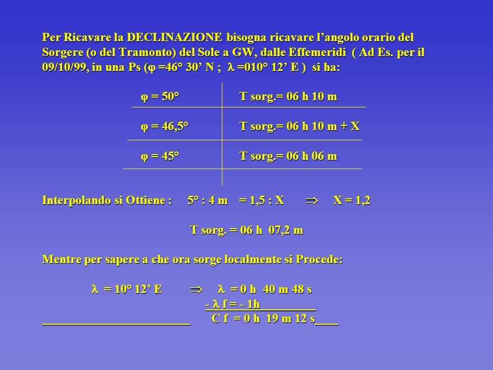 Dalla seconda parte della Tabella ricaviamo la correzione da apportare al valore interpolato : φ | δ12°12° 3614° 46°0,80,8 47° 25 0,8 48°0,80,8 Ampli = E 18,8° N Corr.