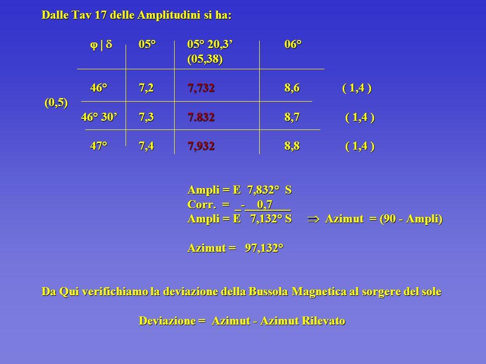 t sorg. = T sorg. + C f T sorg. = 6 h 07,2 m + C f = + 19,2 m t sorg. = 06 h 26,4 m Adesso per la DECLINAZIONE si procede: T sorg. = 06 h07,2 m = 05°
