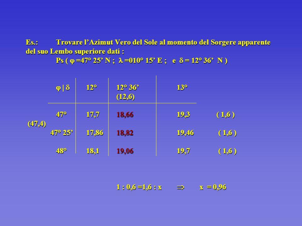 Es.:Trovare lAzimut Vero del Sole al momento del Sorgere apparente del suo Lembo superiore dati : Ps ( =47° 25 N ; =010° 15 E ; e = 12° 36 N ) 12°12° 3613° (12,6) 47°17,718,6619,3 ( 1,6 ) (47,4) 47° 2517,8618,8219,46 ( 1,6 ) 48°18,119,0619,7 ( 1,6 ) 1 : 0,6 =1,6 : x x = 0,96 Es.:Trovare lAzimut Vero del Sole al momento del Sorgere apparente del suo Lembo superiore dati : Ps ( =47° 25 N ; =010° 15 E ; e = 12° 36 N ) 12°12° 3613° (12,6) 47°17,718,6619,3 ( 1,6 ) (47,4) 47° 2517,8618,8219,46 ( 1,6 ) 48°18,119,0619,7 ( 1,6 ) 1 : 0,6 =1,6 : x x = 0,96
