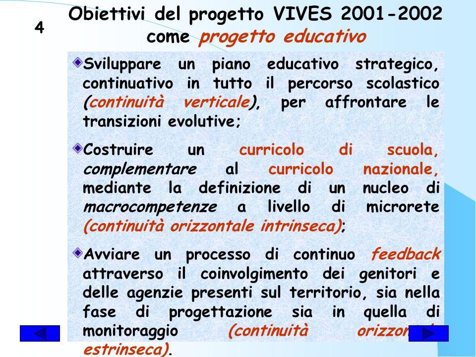 Obiettivi del progetto VIVES 2001- 2002 come progetto di ricerca Attivare un processo di autovalutazione dIstituto, basato su un sistema di cooperazione progettuale e valutativa; Migliorare la qualità scolastica attraverso la valutazione dei processi e non solo dei risultati; Avviare un processo di continuo feedback mediante un profilo valutativo regolativo.