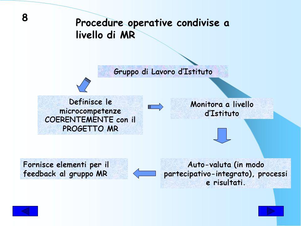 Procedure operative condivise a livello di MR Gruppo di Lavoro dIstituto Definisce le microcompetenze COERENTEMENTE con il PROGETTO MR Monitora a livello dIstituto Auto-valuta (in modo partecipativo-integrato), processi e risultati.