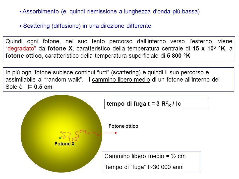 tempo di fuga t = 3 R 2 / lc Assorbimento (e quindi riemissione a lunghezza donda più bassa) Scattering (diffusione) in una direzione differente. Quin