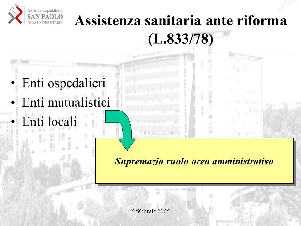 5 febbraio 2005 Assistenza sanitaria ante riforma (L.833/78) Enti ospedalieri Enti mutualistici Enti locali Supremazia ruolo area amministrativa