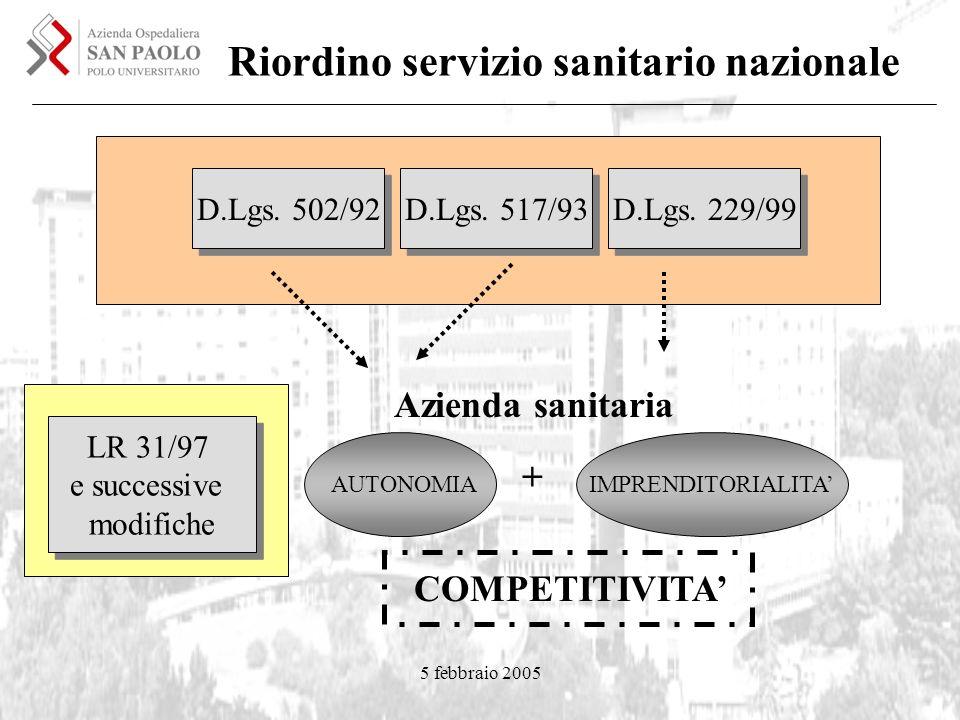 5 febbraio 2005 Riordino servizio sanitario nazionale D.Lgs. 502/92 AUTONOMIA D.Lgs. 517/93 D.Lgs. 229/99 IMPRENDITORIALITA Azienda sanitaria + LR 31/