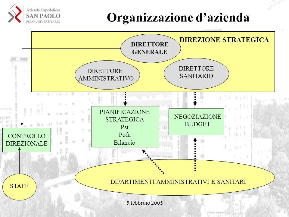 5 febbraio 2005 Organizzazione dazienda DIREZIONE STRATEGICA DIRETTORE GENERALE DIRETTORE AMMINISTRATIVO DIRETTORE SANITARIO CONTROLLO DIREZIONALE PIA