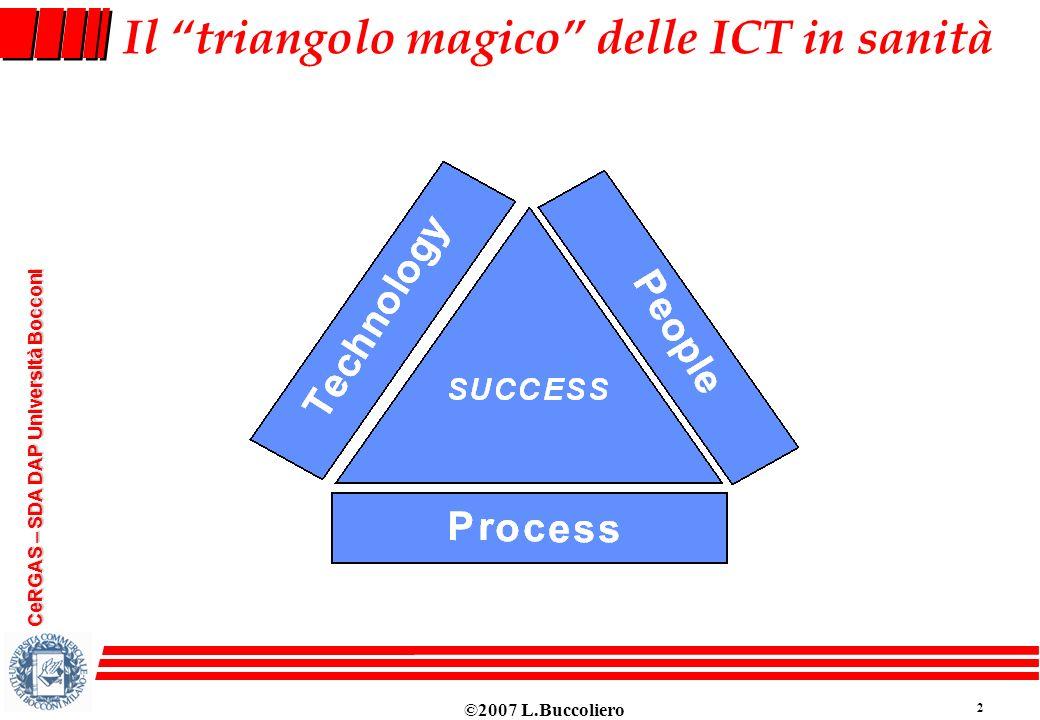 ©2007 L.Buccoliero 2 CeRGAS – SDA DAP Università Bocconi Il triangolo magico delle ICT in sanità