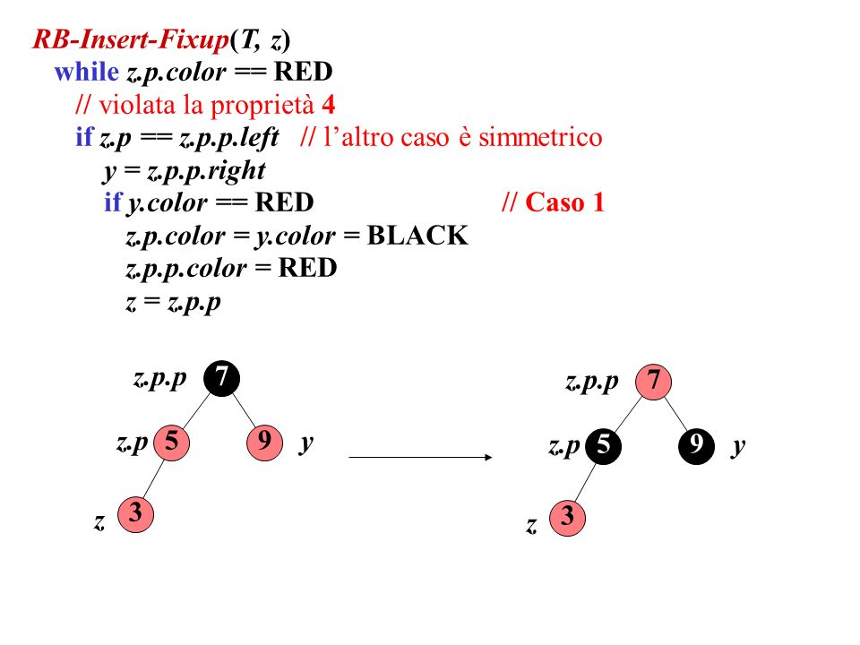 RB-Insert-Fixup(T, z) while z.p.color == RED // violata la proprietà 4 if z.p == z.p.p.left // laltro caso è simmetrico y = z.p.p.right if y.color == RED // Caso 1 z.p.color = y.color = BLACK z.p.p.color = RED z = z.p.p 59 3 7 z.p.p yz.p z 59 3 7 z.p.p yz.p z