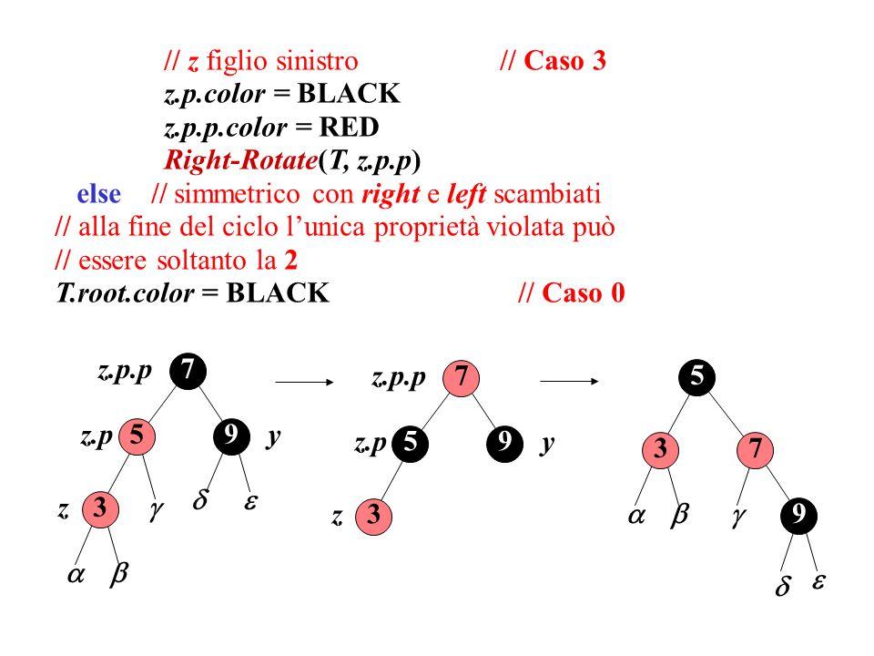 // z figlio sinistro // Caso 3 z.p.color = BLACK z.p.p.color = RED Right-Rotate(T, z.p.p) else // simmetrico con right e left scambiati // alla fine del ciclo lunica proprietà violata può // essere soltanto la 2 T.root.color = BLACK // Caso 0 59 3 7 z.p.p y z z.p z 59 3 7 z.p.p yz.p 5 9 37