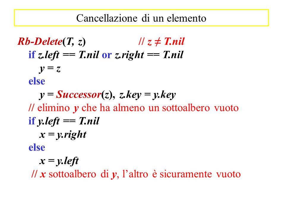 Rb-Delete(T, z) // z T.nil if z.left == T.nil or z.right == T.nil y = z else y = Successor(z), z.key = y.key // elimino y che ha almeno un sottoalbero