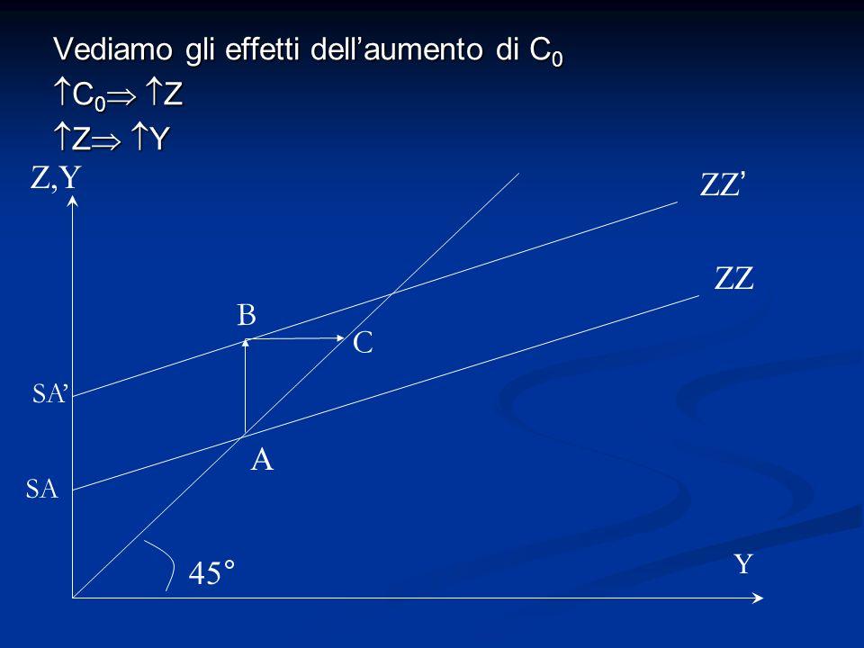 Vediamo gli effetti dellaumento di C 0 C 0 Z C 0 Z Z Y Z Y ZZ Z,Y 45° A ZZ B C SA Y