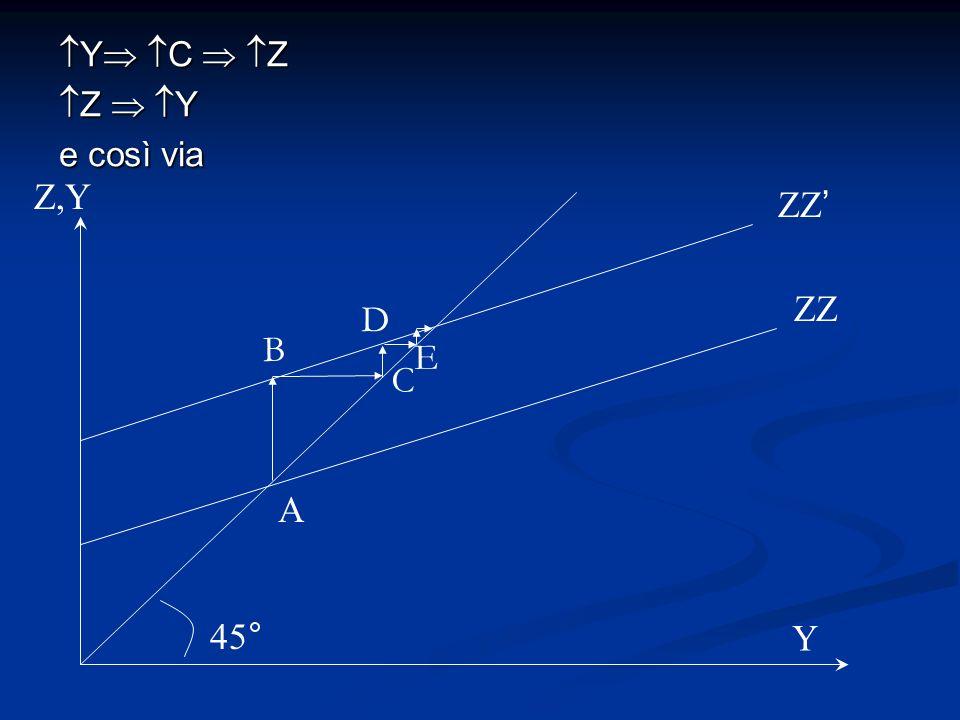 Y C Z Y C Z Z Y Z Y e così via ZZ Z,Y 45° A ZZ B C D E Y