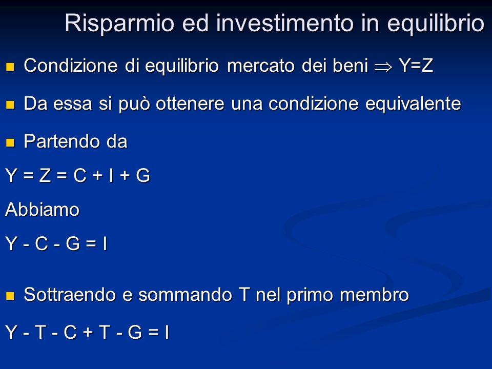 Condizione di equilibrio mercato dei beni Y=Z Condizione di equilibrio mercato dei beni Y=Z Da essa si può ottenere una condizione equivalente Da essa si può ottenere una condizione equivalente Partendo da Partendo da Y = Z = C + I + G Abbiamo Y - C - G = I Sottraendo e sommando T nel primo membro Sottraendo e sommando T nel primo membro Y - T - C + T - G = I Risparmio ed investimento in equilibrio Risparmio ed investimento in equilibrio