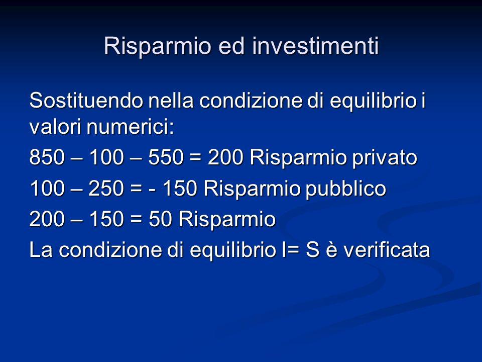 Risparmio ed investimenti Sostituendo nella condizione di equilibrio i valori numerici: 850 – 100 – 550 = 200 Risparmio privato 100 – 250 = - 150 Risparmio pubblico 200 – 150 = 50 Risparmio La condizione di equilibrio I= S è verificata