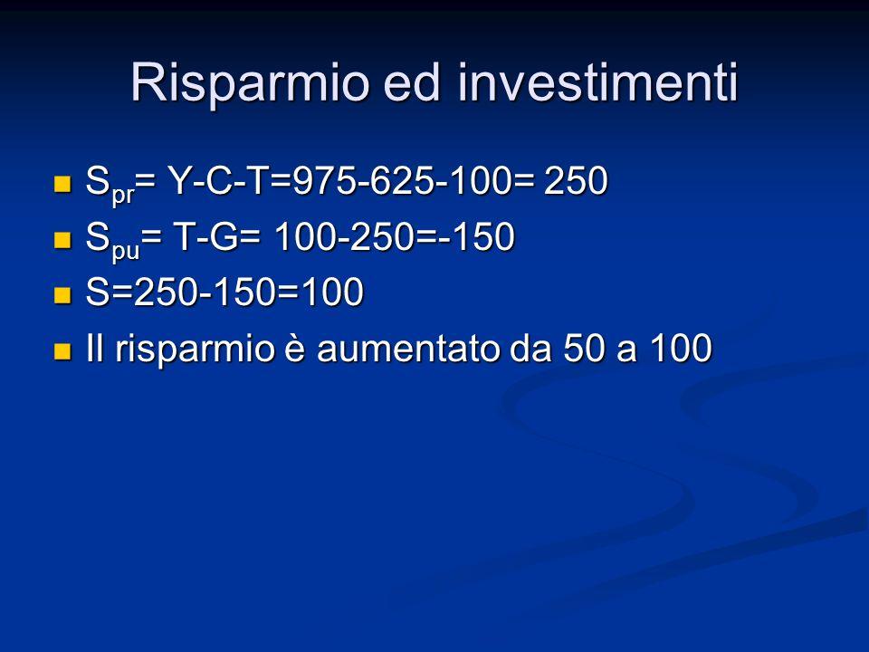 Risparmio ed investimenti S pr = Y-C-T=975-625-100= 250 S pr = Y-C-T=975-625-100= 250 S pu = T-G= 100-250=-150 S pu = T-G= 100-250=-150 S=250-150=100 S=250-150=100 Il risparmio è aumentato da 50 a 100 Il risparmio è aumentato da 50 a 100