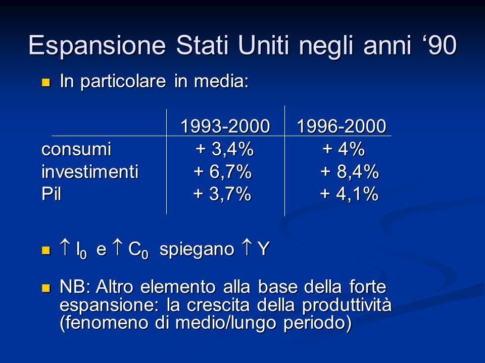 In particolare in media: In particolare in media: 1993-2000 1996-2000 1993-2000 1996-2000 consumi + 3,4% + 4% investimenti + 6,7% + 8,4% Pil + 3,7% + 4,1% I 0 e C 0 spiegano Y I 0 e C 0 spiegano Y NB: Altro elemento alla base della forte espansione: la crescita della produttività (fenomeno di medio/lungo periodo) NB: Altro elemento alla base della forte espansione: la crescita della produttività (fenomeno di medio/lungo periodo) Espansione Stati Uniti negli anni 90