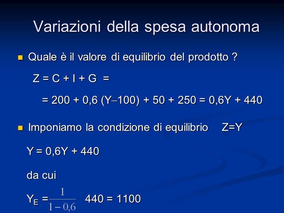 Effetto finale: A A Per cui Y A Y A Per cui Y A Y A Laumento di Y è maggiore di quello di C 0 ZZ Z,Y 45° A ZZ A YAYA Y A B C D E SA Y