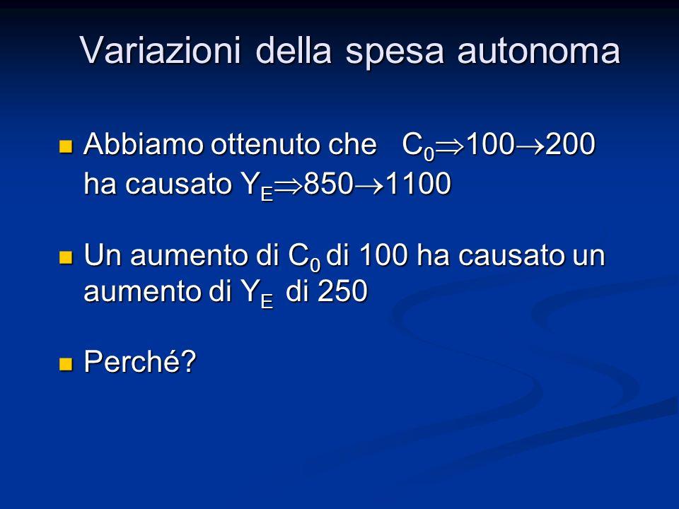Risparmio ed investimenti Y = C + I + G Y = C + I + G Y = C 0 c 1 (Y- T 0 ) + I 0 + G 0 Y = C 0 c 1 (Y- T 0 ) + I 0 + G 0 Y= 100 + 0,5 (Y – 100) + 50 + 250 Y= 100 + 0,5 (Y – 100) + 50 + 250 Y= 100 + 0,5 Y – 0,5*100 + 50 + 250 Y= 100 + 0,5 Y – 0,5*100 + 50 + 250 Y(1-0,5) = 350 Y(1-0,5) = 350 Y E = (1/1-0,5)*350= 700 Y E = (1/1-0,5)*350= 700 Un aumento del risparmio ha prodotto una diminuzione del reddito dequilibrio da 850 a 700.