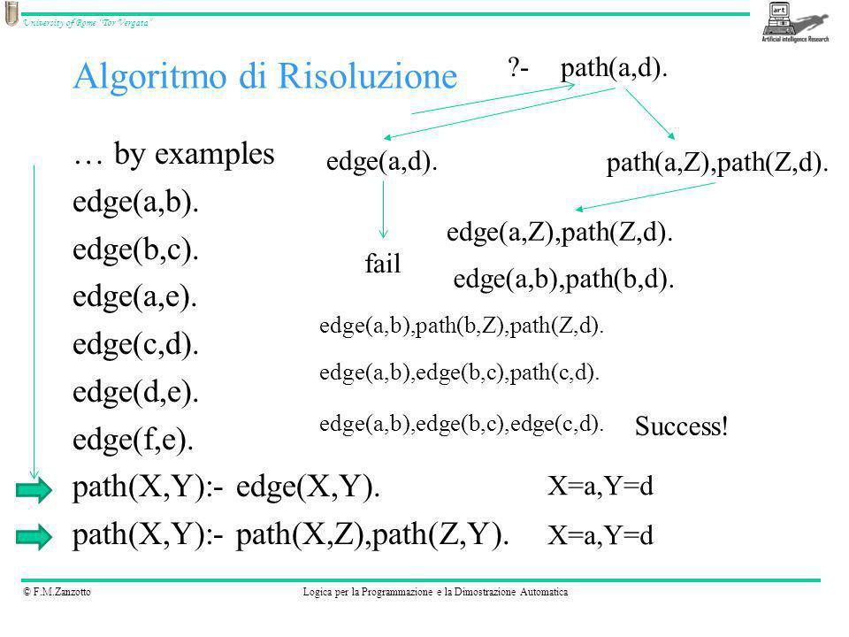 © F.M.ZanzottoLogica per la Programmazione e la Dimostrazione Automatica University of Rome Tor Vergata A is 5 + 6 fa sì che in A venga messo il valore 11 B is 8 + 2 * 3 mette in B 14 (rispetta la priorità) A destra di is non possono esserci variabile non ancora istanziate Aritmetica