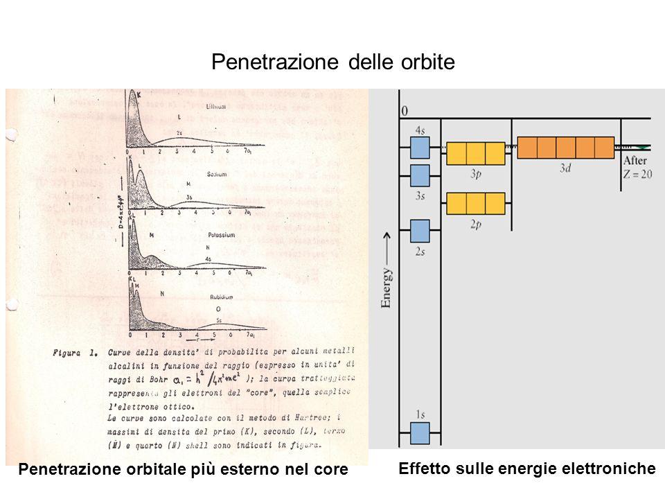 Penetrazione delle orbite Penetrazione orbitale più esterno nel core Effetto sulle energie elettroniche