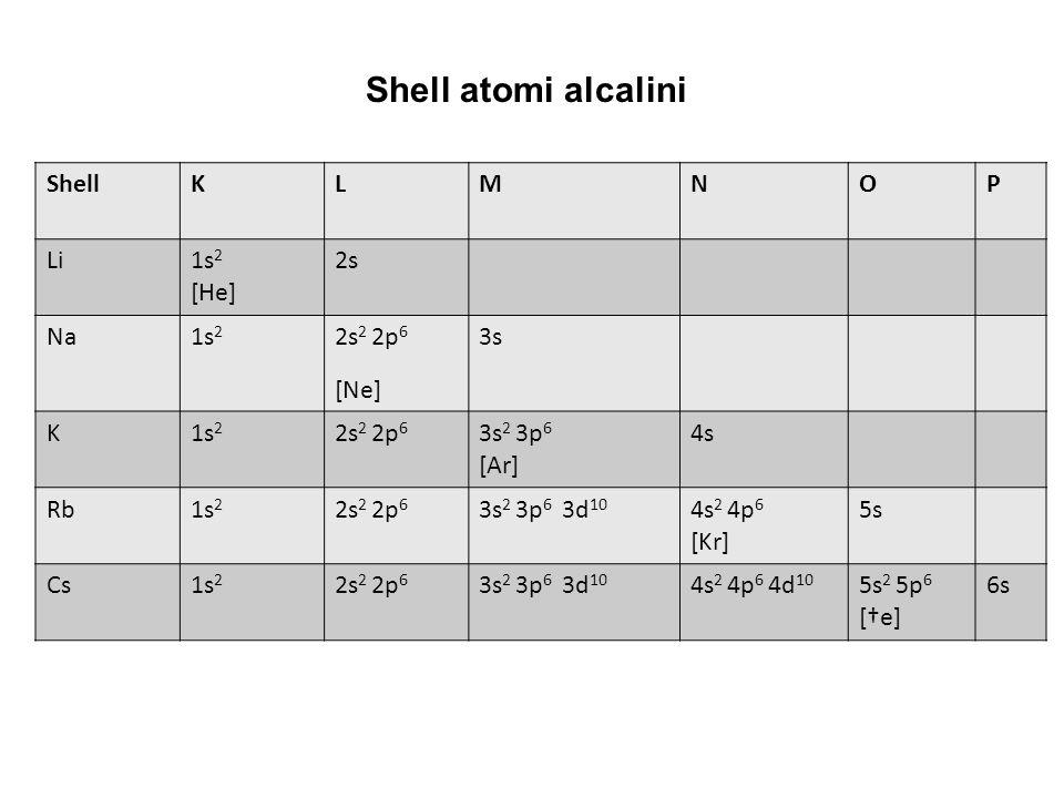 ShellKLMNOP Li1s 2 [He] 2s Na1s 2 2s 2 2p 6 [Ne] 3s K1s 2 2s 2 2p 6 3s 2 3p 6 [Ar] 4s Rb1s 2 2s 2 2p 6 3s 2 3p 6 3d 10 4s 2 4p 6 [Kr] 5s Cs1s 2 2s 2 2