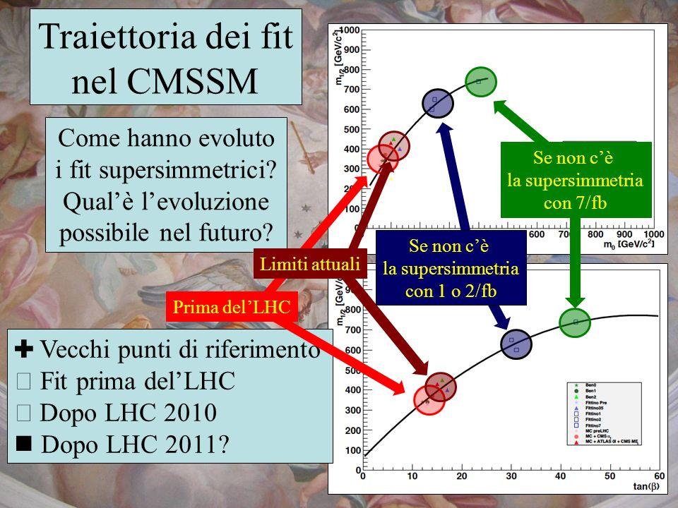Traiettoria dei fit nel CMSSM Come hanno evoluto i fit supersimmetrici? Qualè levoluzione possibile nel futuro? Vecchi punti di riferimento Fit prima