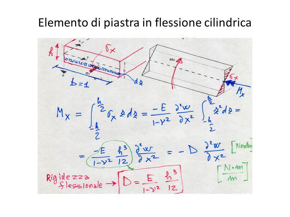 Elemento di piastra in flessione cilindrica