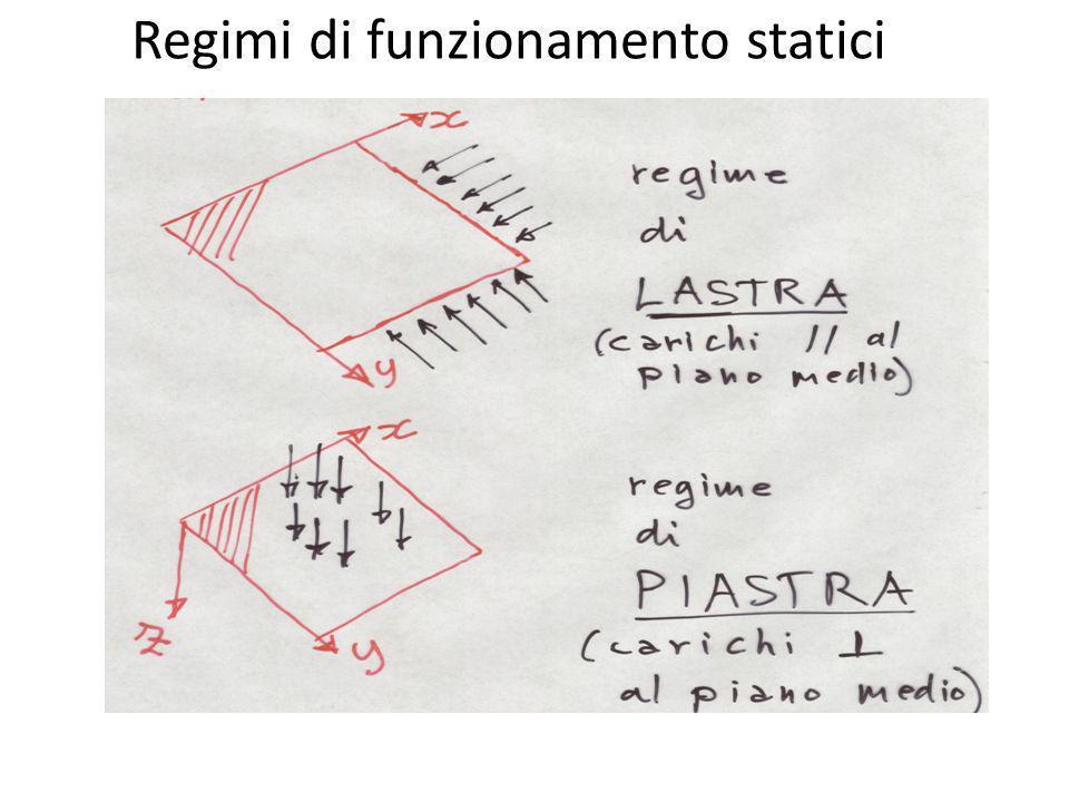 Regimi di funzionamento statici
