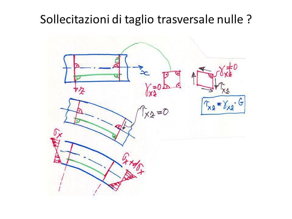 Sollecitazioni di taglio trasversale nulle ?
