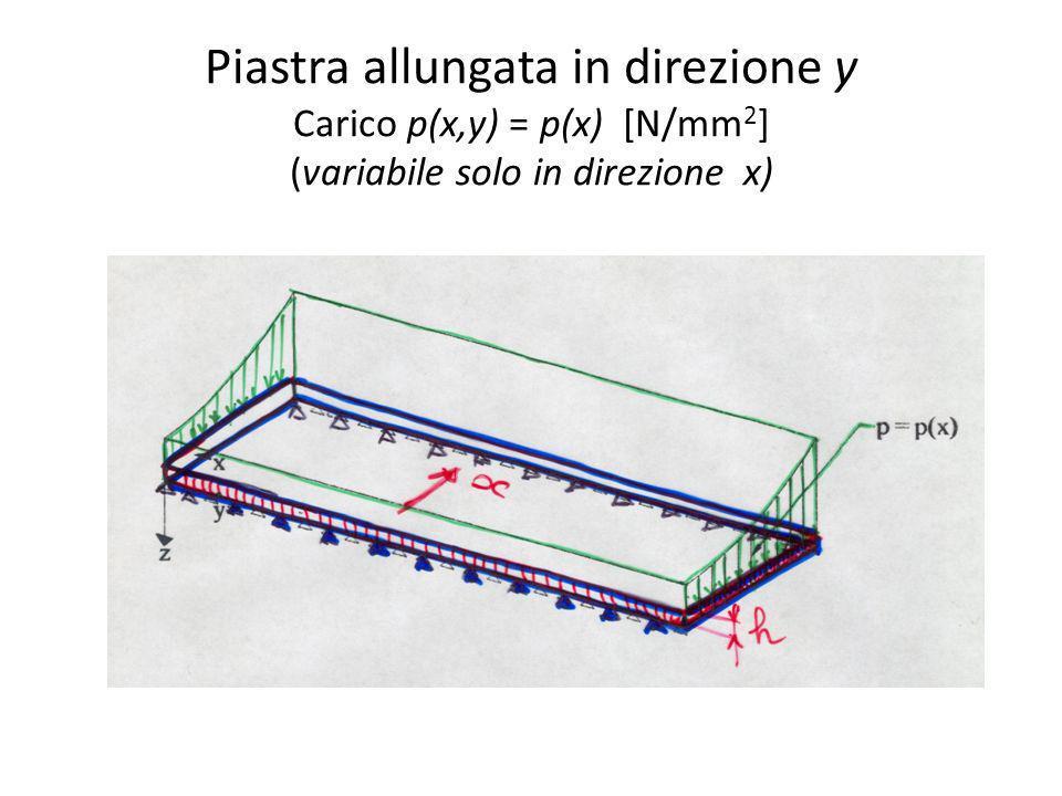 Piastra allungata in direzione y Carico p(x,y) = p(x) [N/mm 2 ] (variabile solo in direzione x)