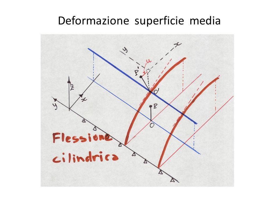 Deformazione superficie media