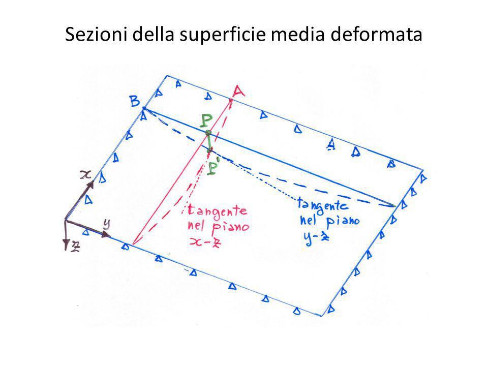 Sezioni della superficie media deformata