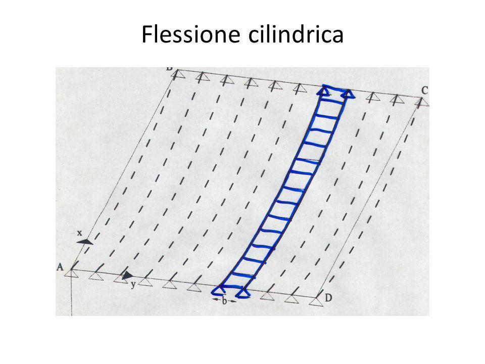 Flessione cilindrica