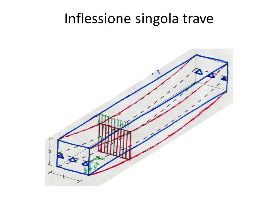 Inflessione singola trave