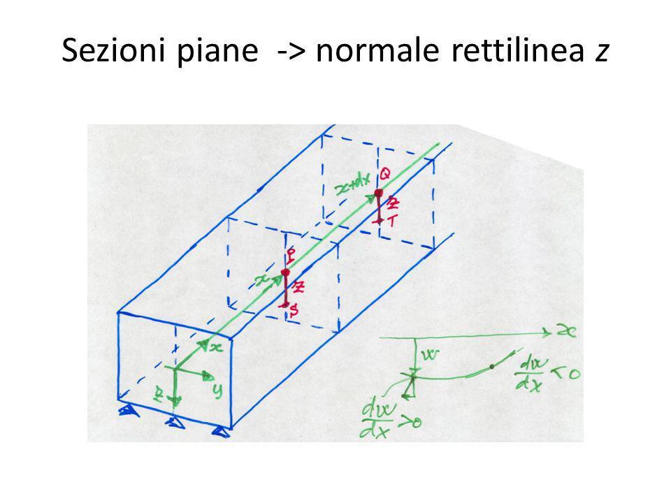Ipotesi di Kirchoff La normale z rimane: -rettilinea -lunghezza inalterata -normale alla configu- razione deformata
