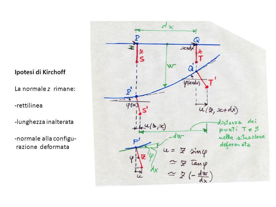 Equazioni di equilibrio elemento